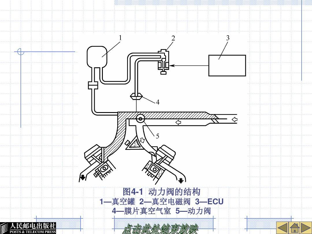 图4-1 动力阀的结构 1—真空罐 2—真空电磁阀 3—ecu 4—膜片真空气图片