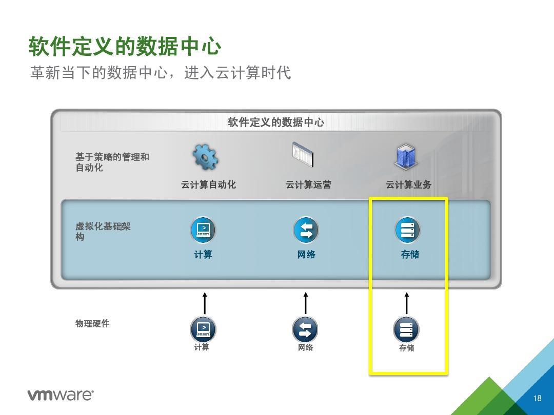 vsphere6.0新功能总览中文版ppt