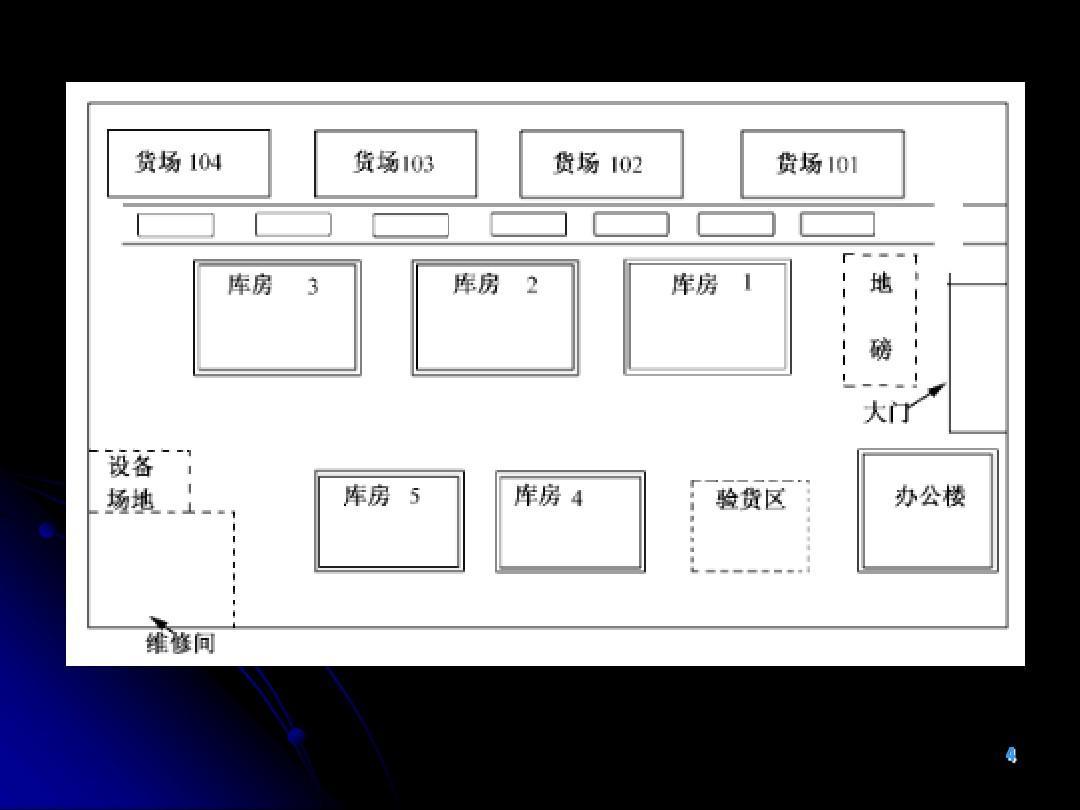 7.3仓库的平面布局规划与设计ppt图片