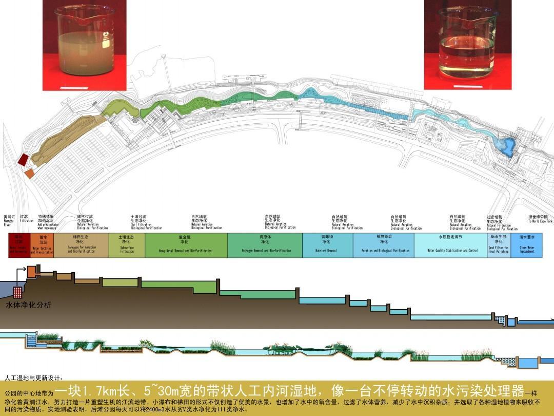 基于城市生态水环境设计的景观定位ppt图片