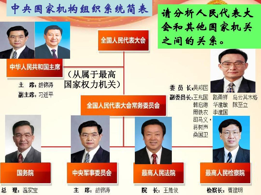 5.2制度代表大疆域:根本的制度政治人民ppt我国中国的课件ppt图片