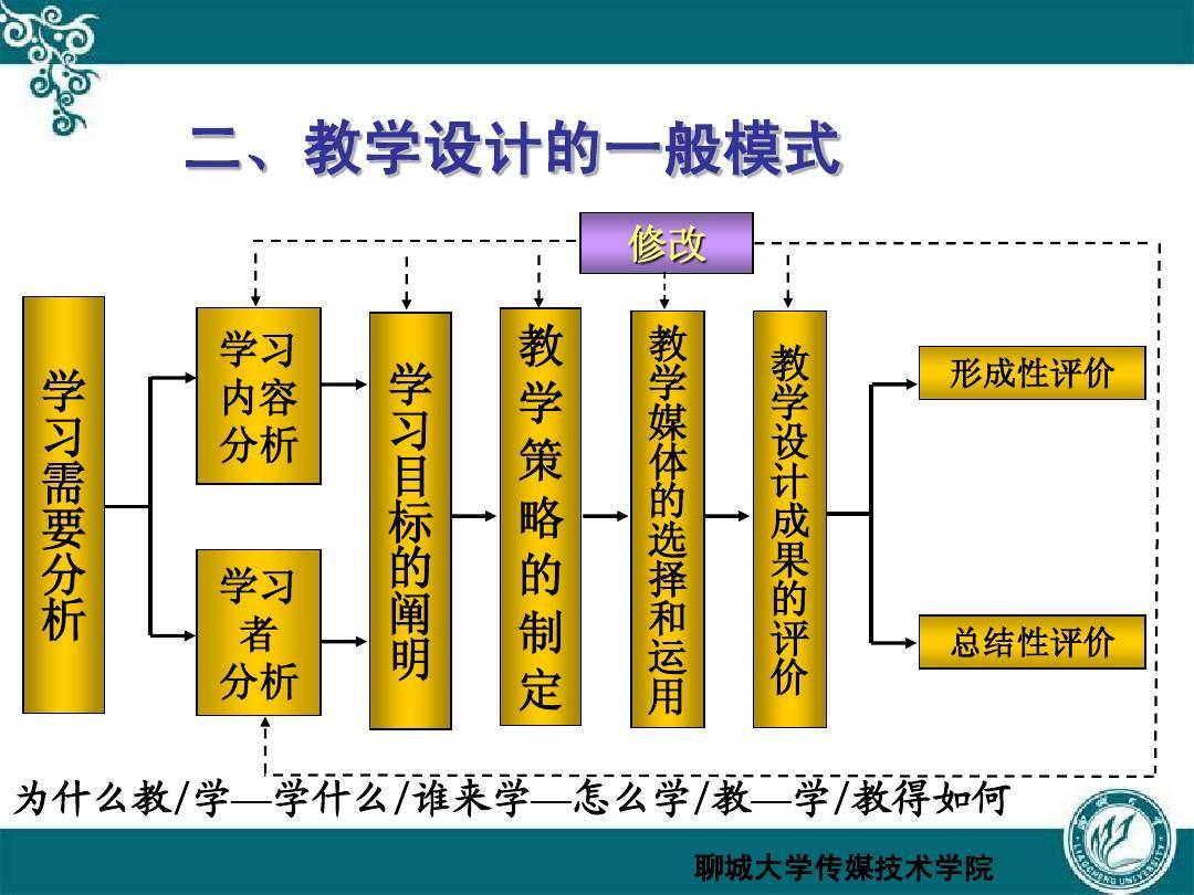 信息化教学设计ppt大全五年级有趣的汉字手抄报小学图片