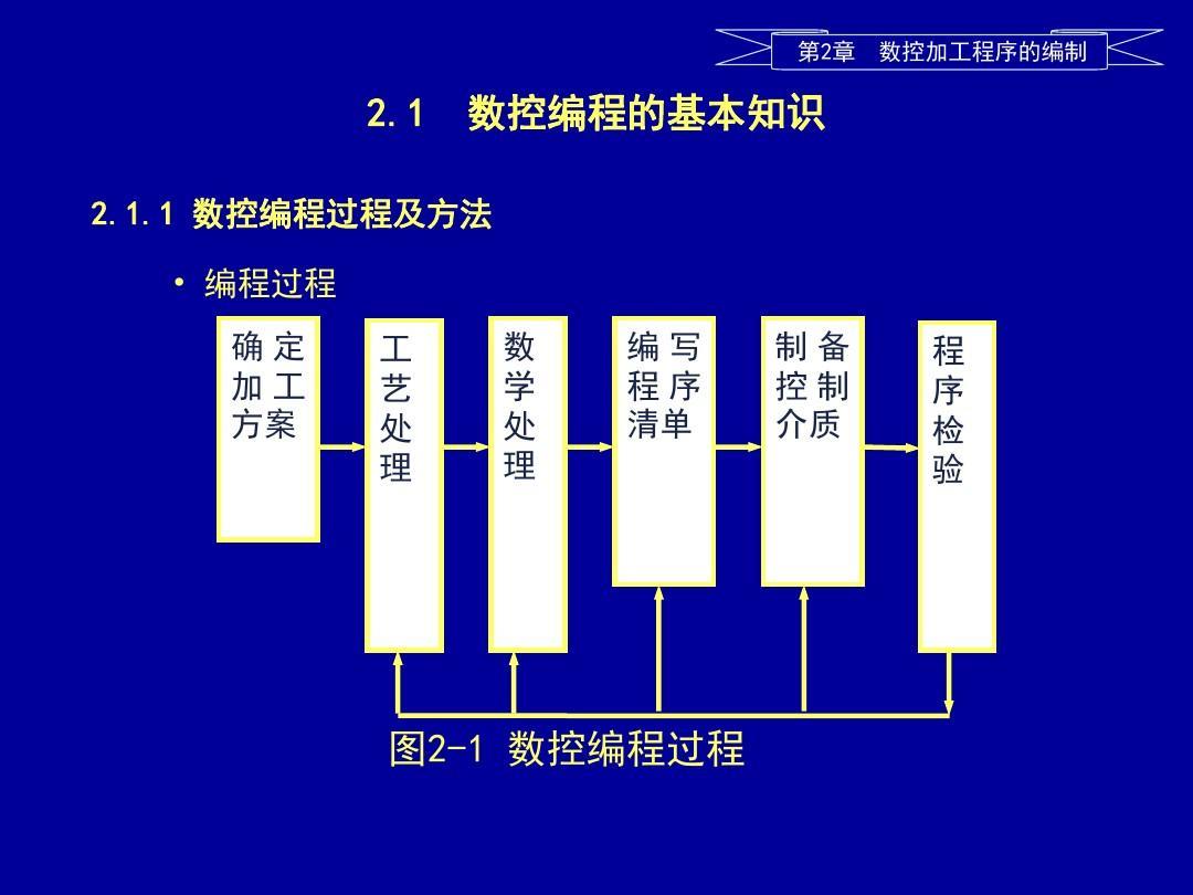 电工高级技师总结_确定加工方案_文档下载