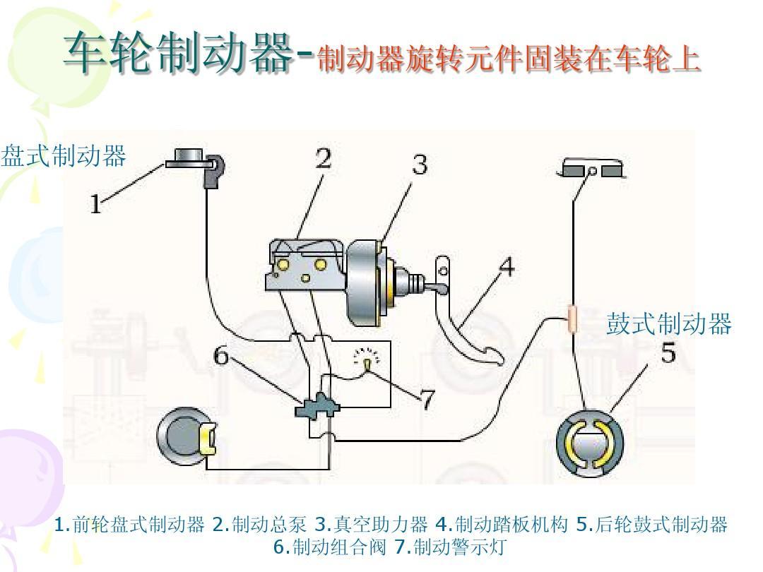 汽车制动系统的结构原理ppt图片