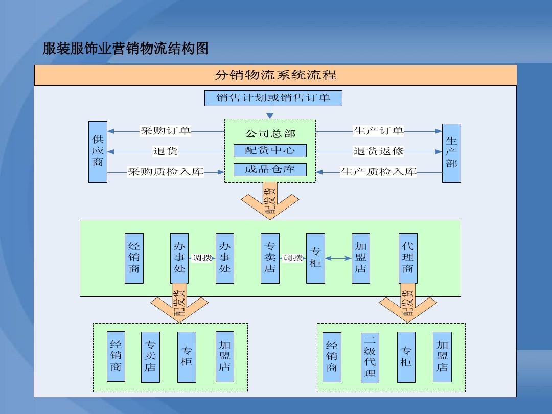 课程02_服装分销软件产品介绍ppt图片