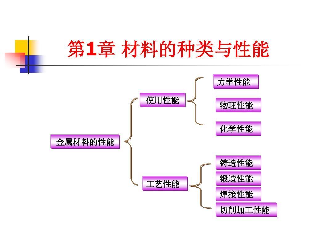 工程材料与机械制造基础考试复习