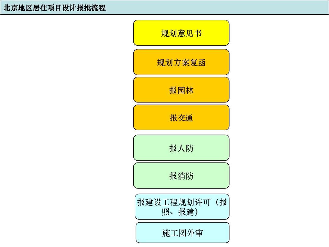 建筑工程项目规划设计报批流程图ppt图片