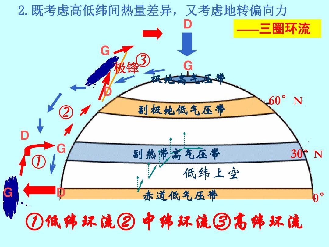 全球的气压带和风带ppt图片