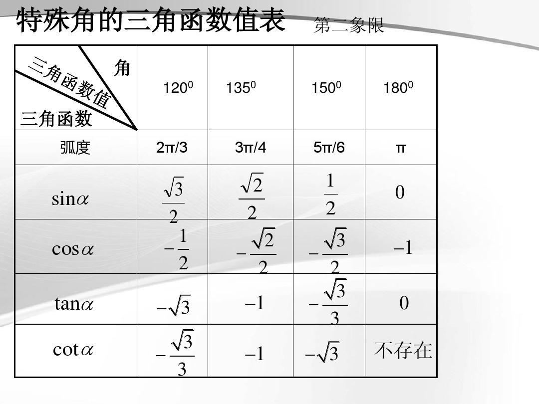 特殊角的三角函数值表_求0~π的特殊三角函数值tancossin-sin,cos,tan特殊角的三角函数值表