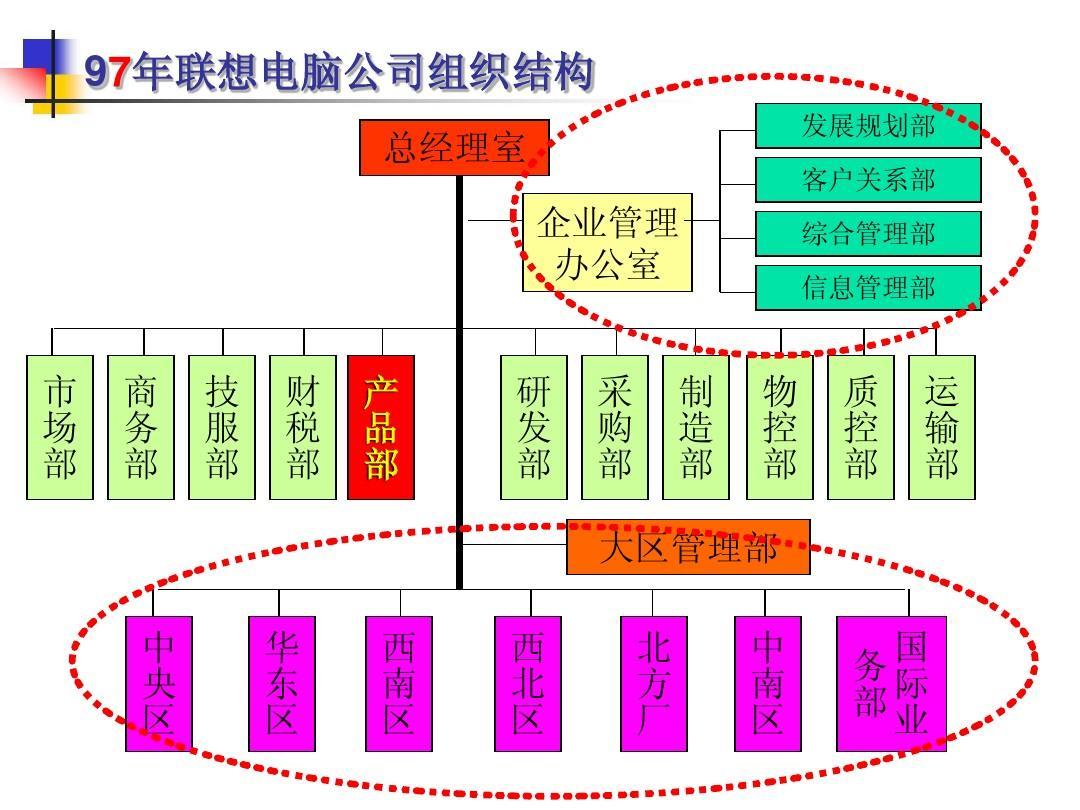 联想集团组织结构_联想集团组织结构分析ppt