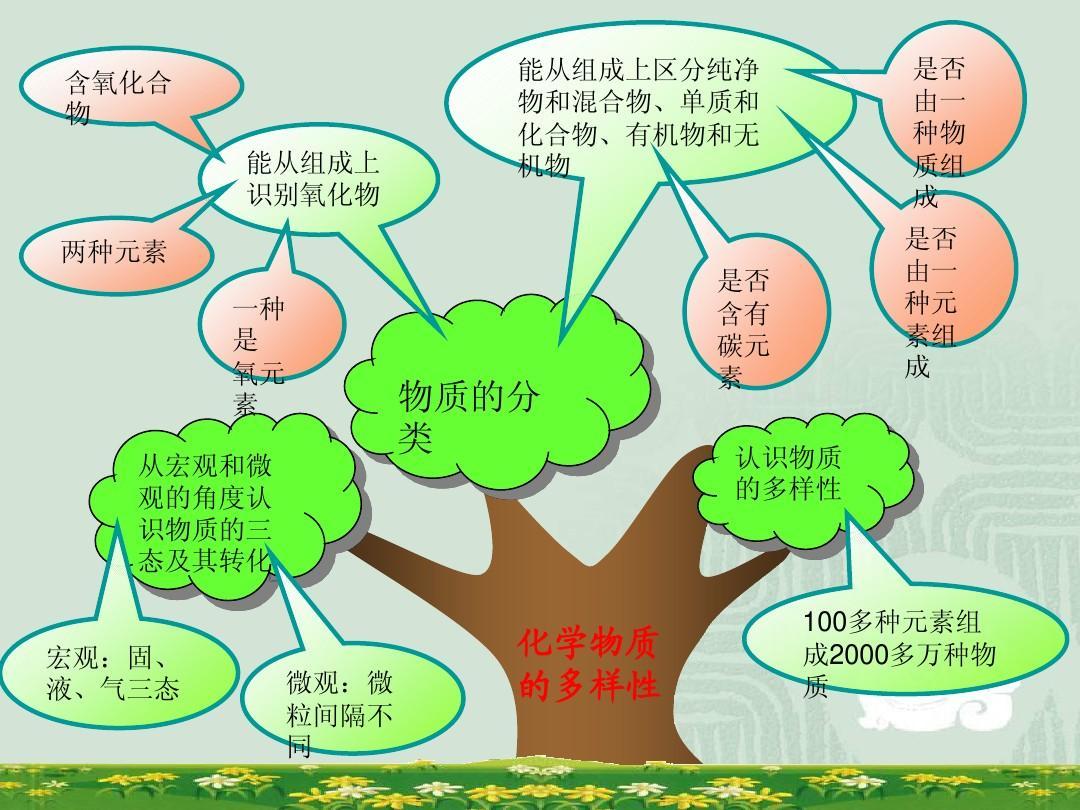知识化学人教树ppt初中版初中文言文图片
