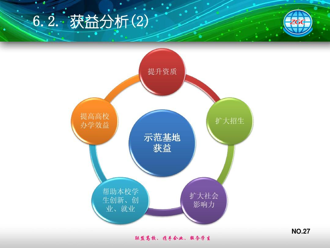 计划/解决方案 营销/活动策划 中关村大学生创新创业就业示范基地ppt图片