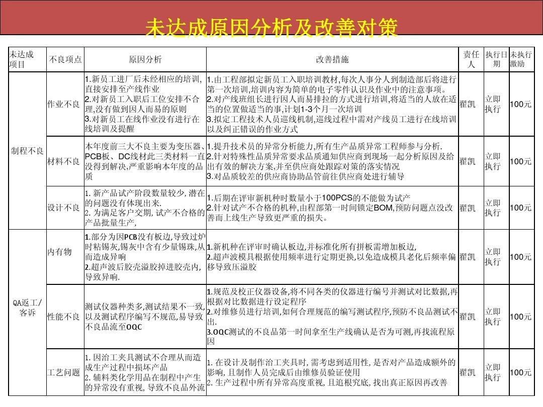 工程部2013工作总结2014计划ppt