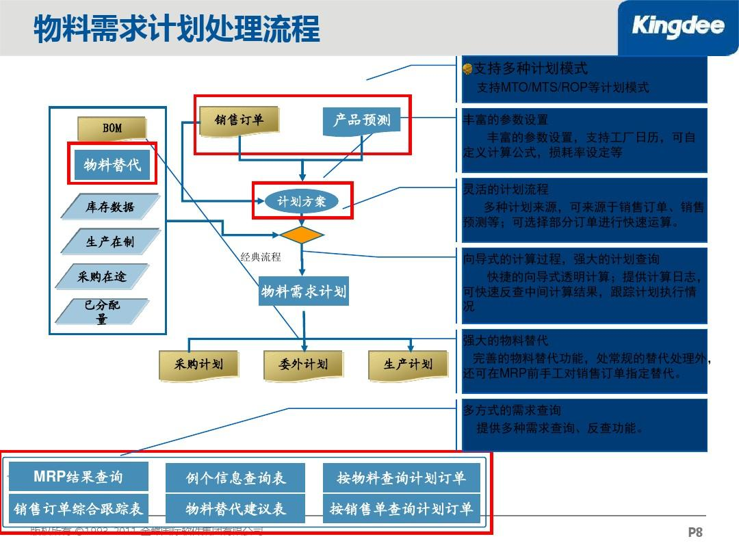 k3系统操作_金蝶K3做物料需求计划的步骤,求解-求助:ERP中物料需求计划 ...
