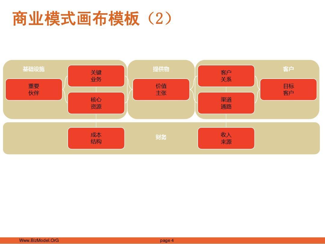 商业模式画布_模板_ppt格式_投影海报 v1.0 20110711