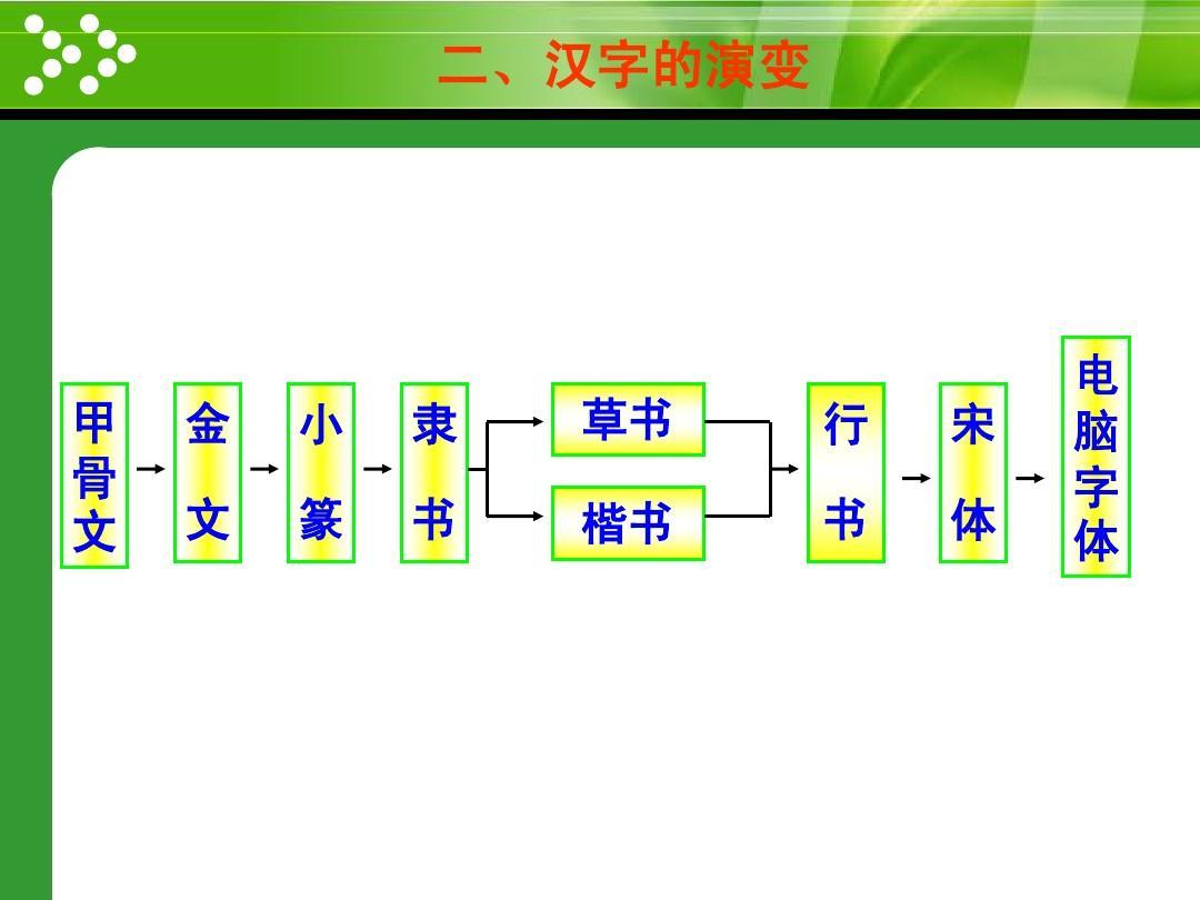 中国汉字的起源ppt图片