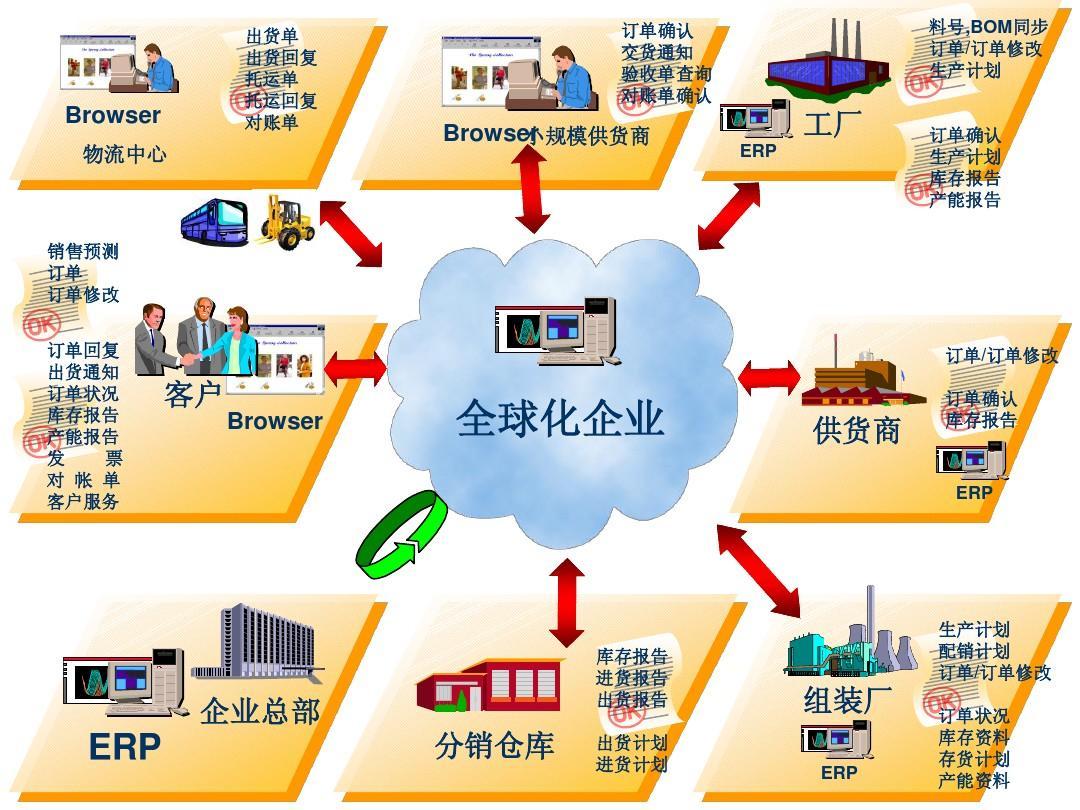 erp系统流程图ppt图片