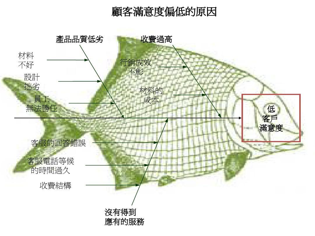 鱼骨图模板(精品精美经典)ppt图片