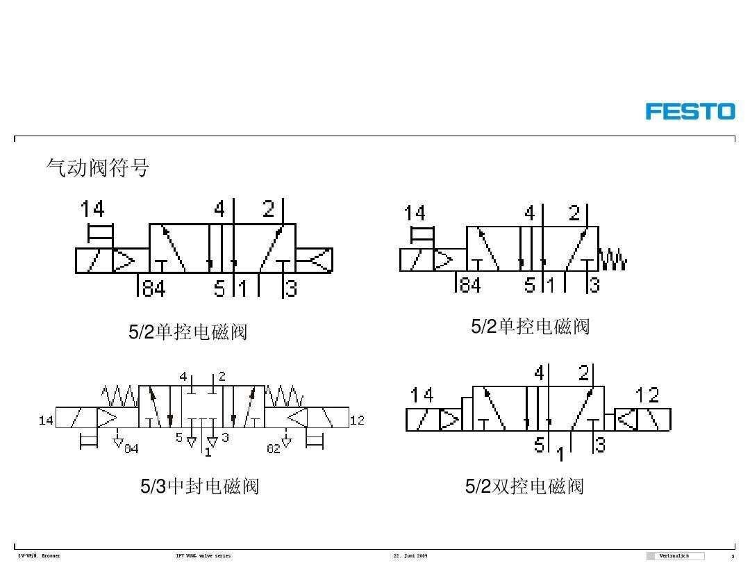 机械/仪表 festo电磁阀详解newppt  气动 气动阀符号 5/2单控电磁阀 5图片