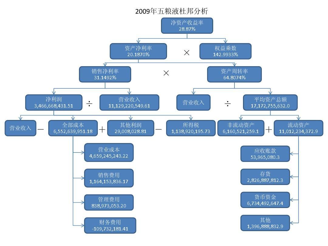 五粮液2008-2012年杜邦分析图ppt