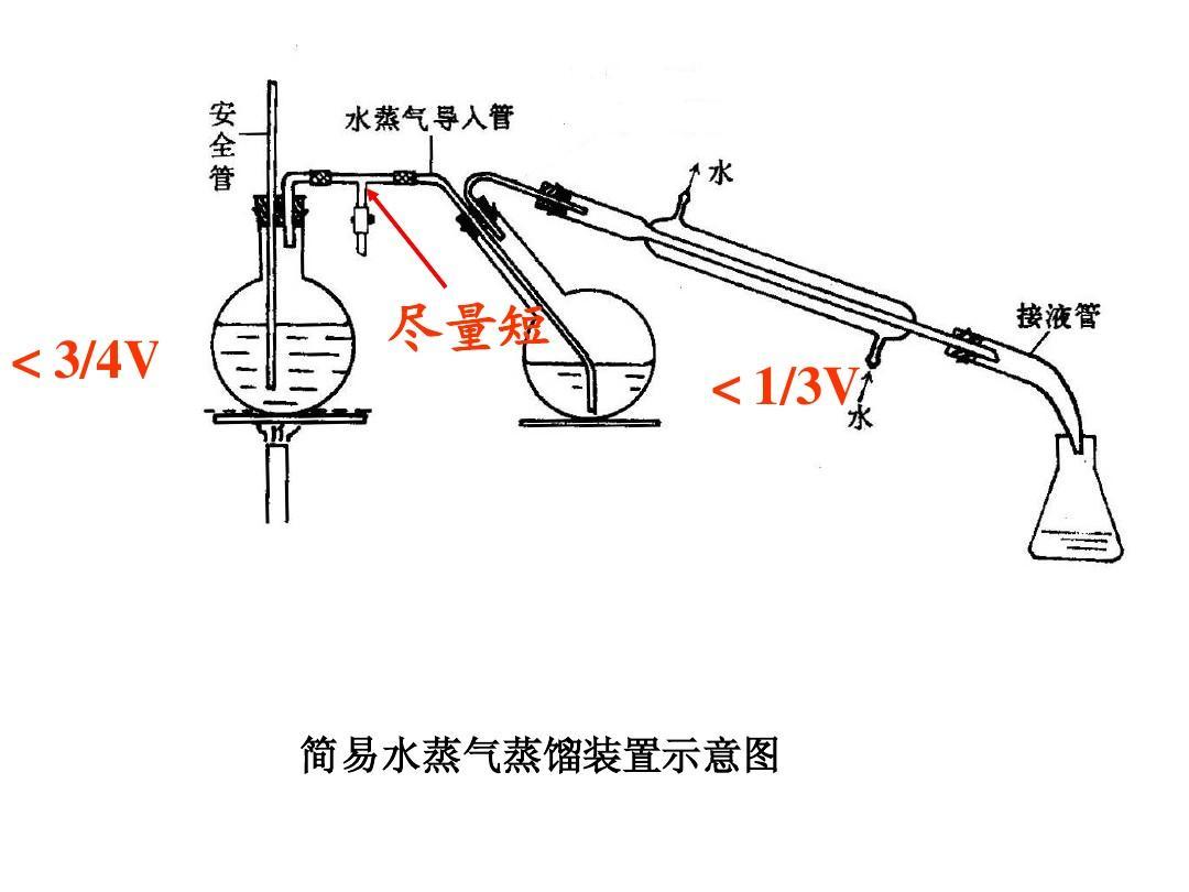 蒸馏装置_简易水蒸气蒸馏装置示意图