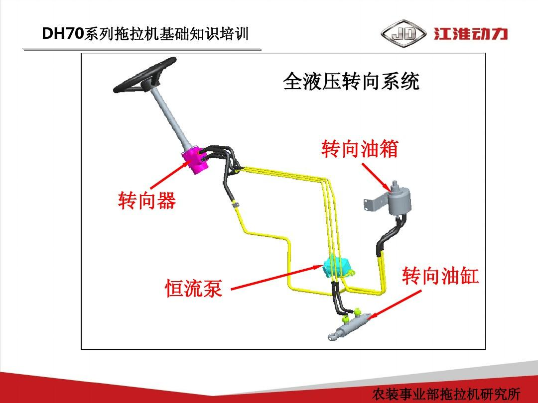 全液压转向系统 转向油箱 转向器
