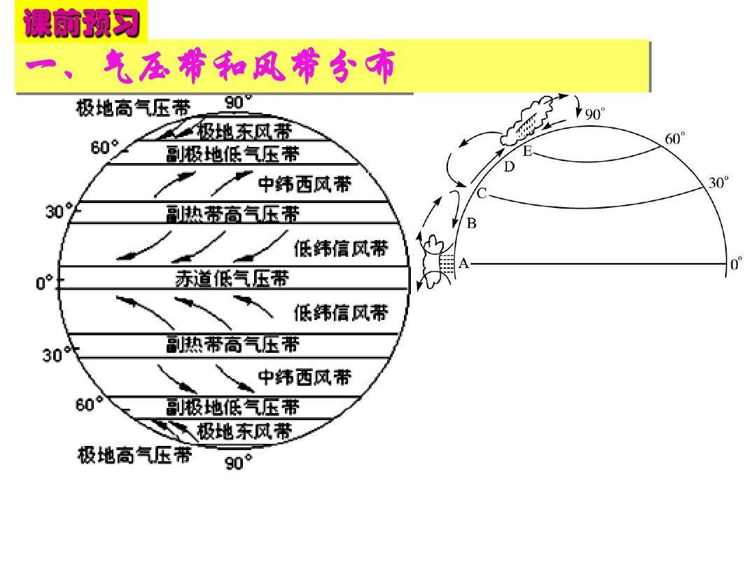 一轮 全球气压带风带分布及对气候的影响ppt图片
