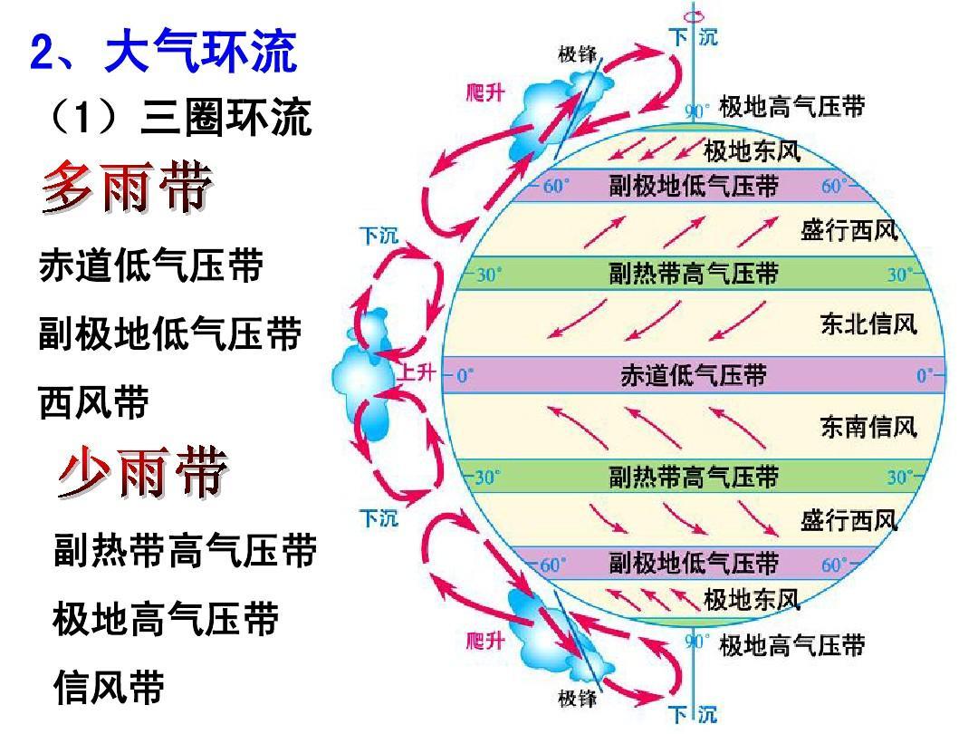 世界气候类型的分布及其特征 2,大气环流 (1)三圈环流 赤道低气压带图片