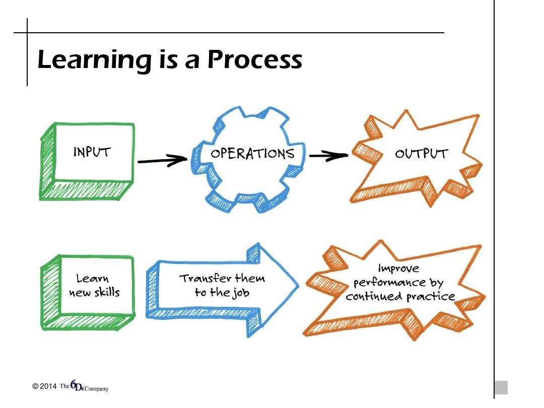 安德鲁将培训项目转化为商业收益的6d法则图片