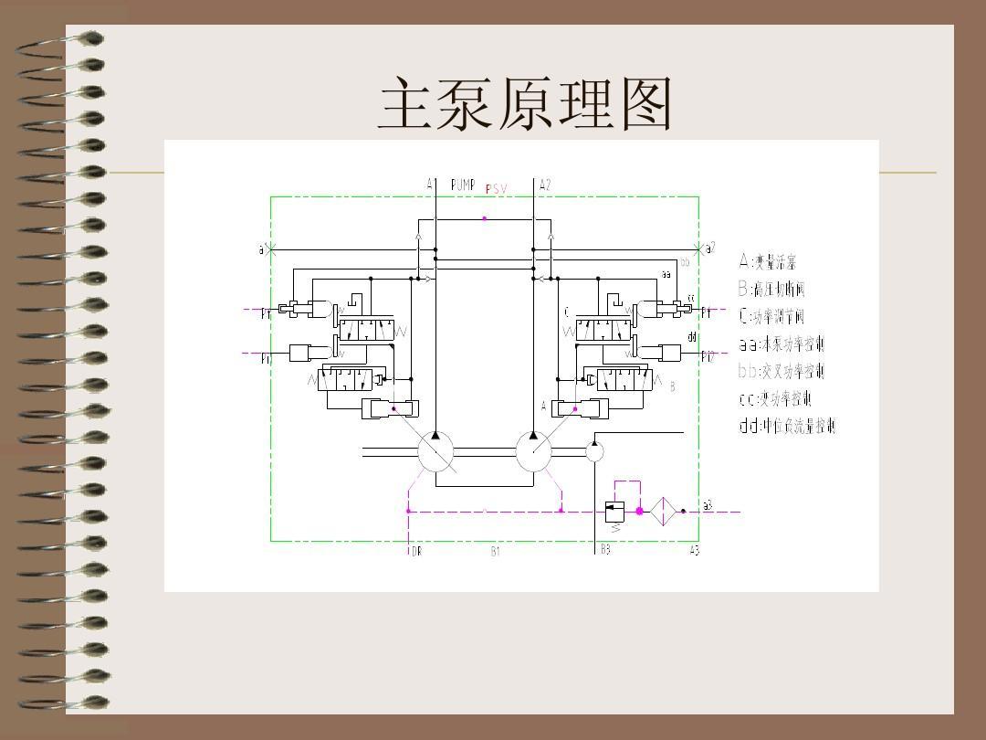 挖掘机液压系统_挖掘机培训教材液压(川崎系统)ppt