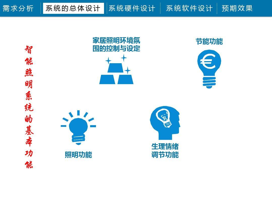 基于物联网的智能照明控制系统设计ppt图片