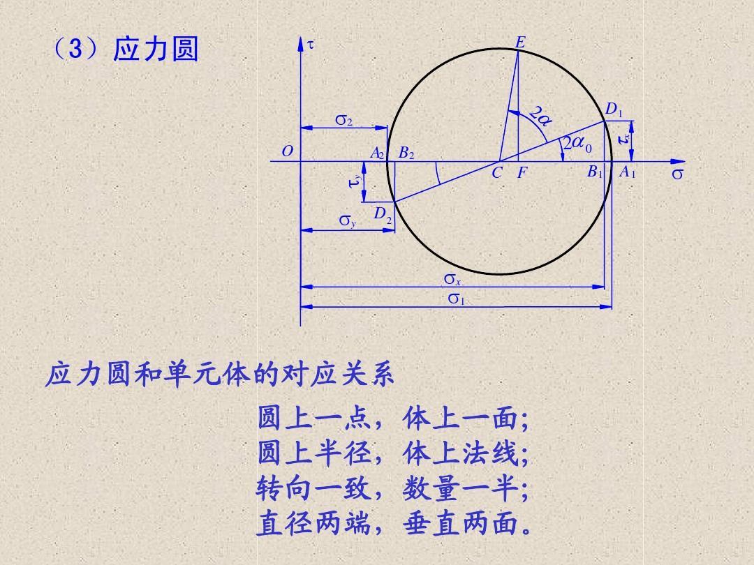 材料力学应力公式_材料力学弯曲应力问题-