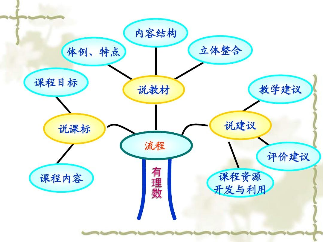 赵艳超人教版数学七年级上有理数说课标说教材ppt