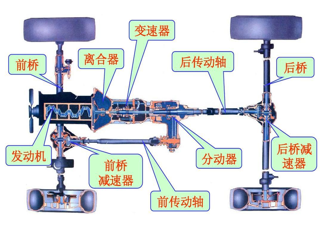 變速器 離合器 前橋 后傳動軸 后橋圖片
