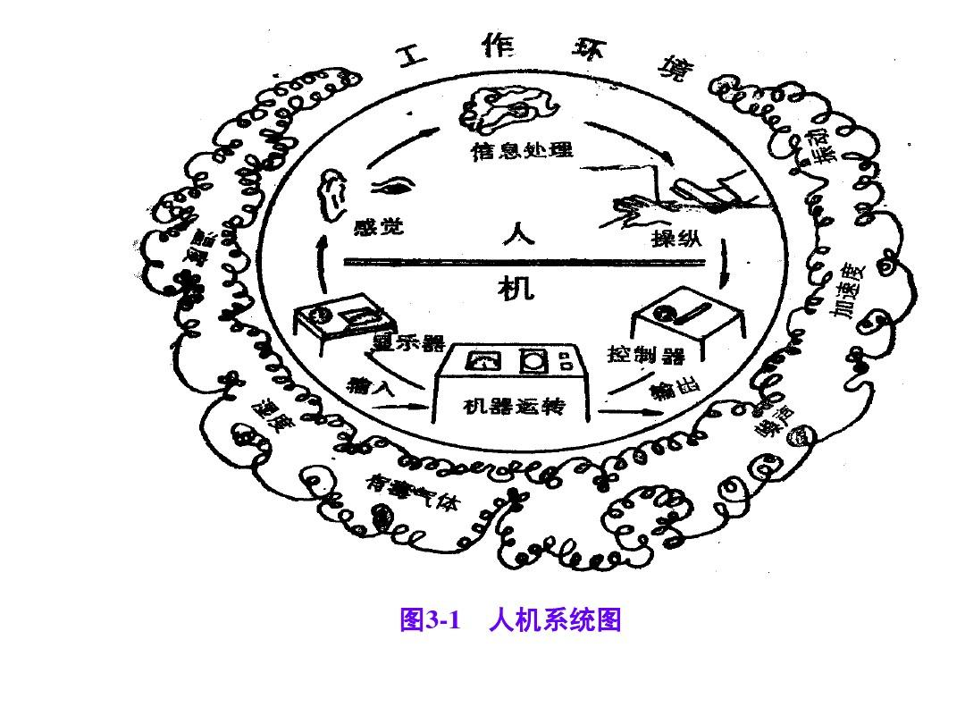 图3-1 人机系统图