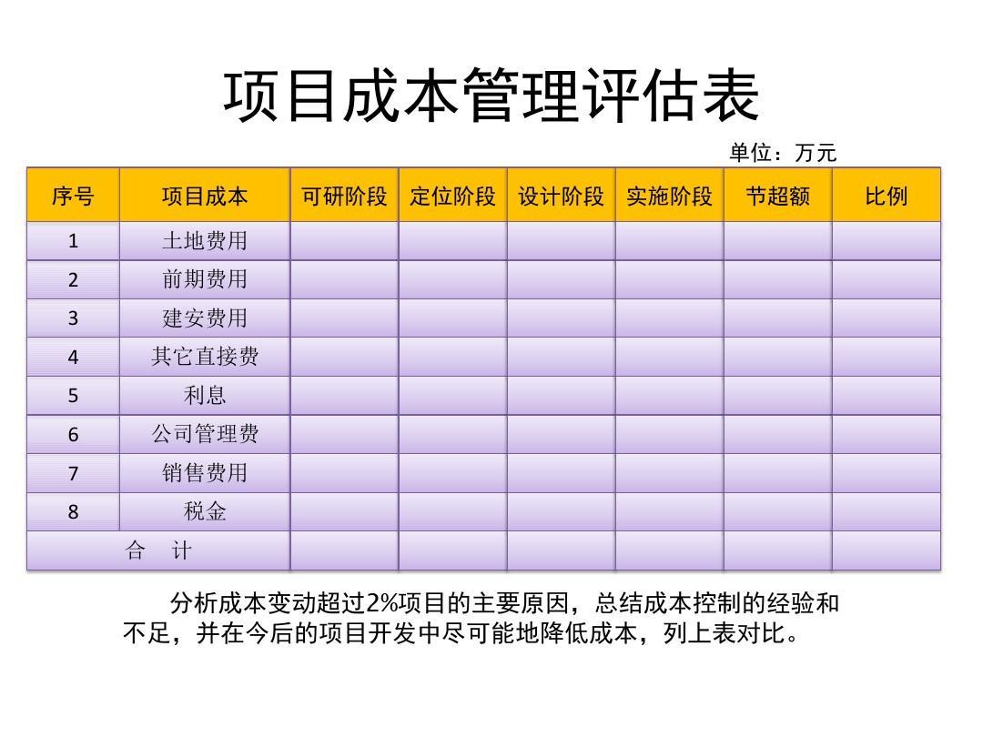 项目成本管理评估表
