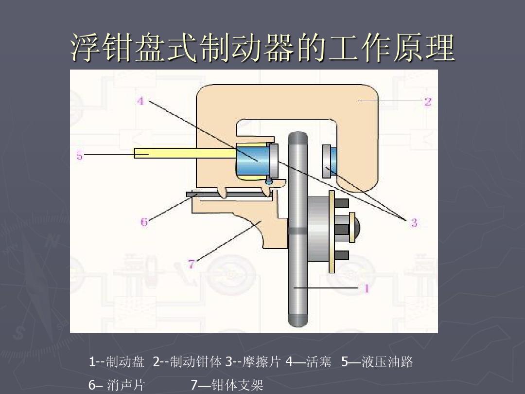 浮钳盘式制动器设计说明ppt