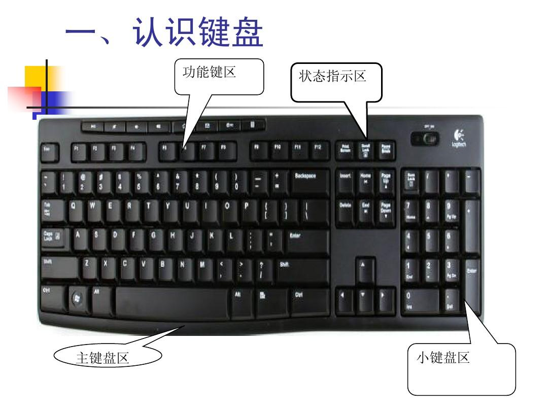 键盘常用键的功能ppt图片