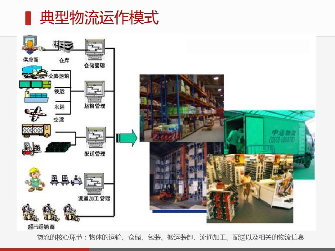 电子商务环境下的物流管理创新策略分析