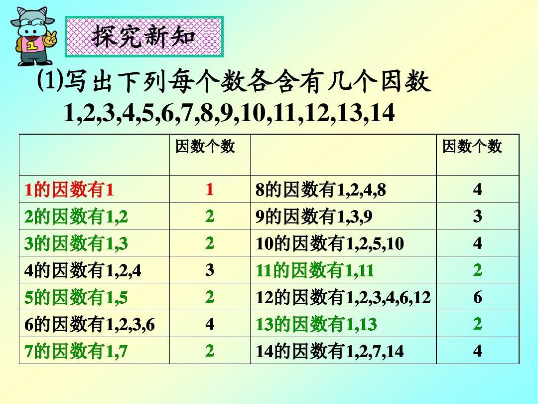 4《素数,合数与分解素因数》(第1课时)ppt课件