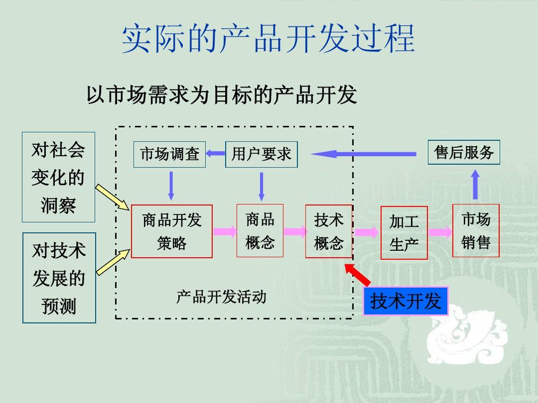 机械产品设计过程ppt图片