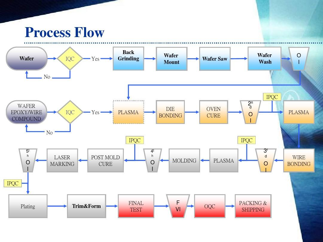 introduction of ic assembly process