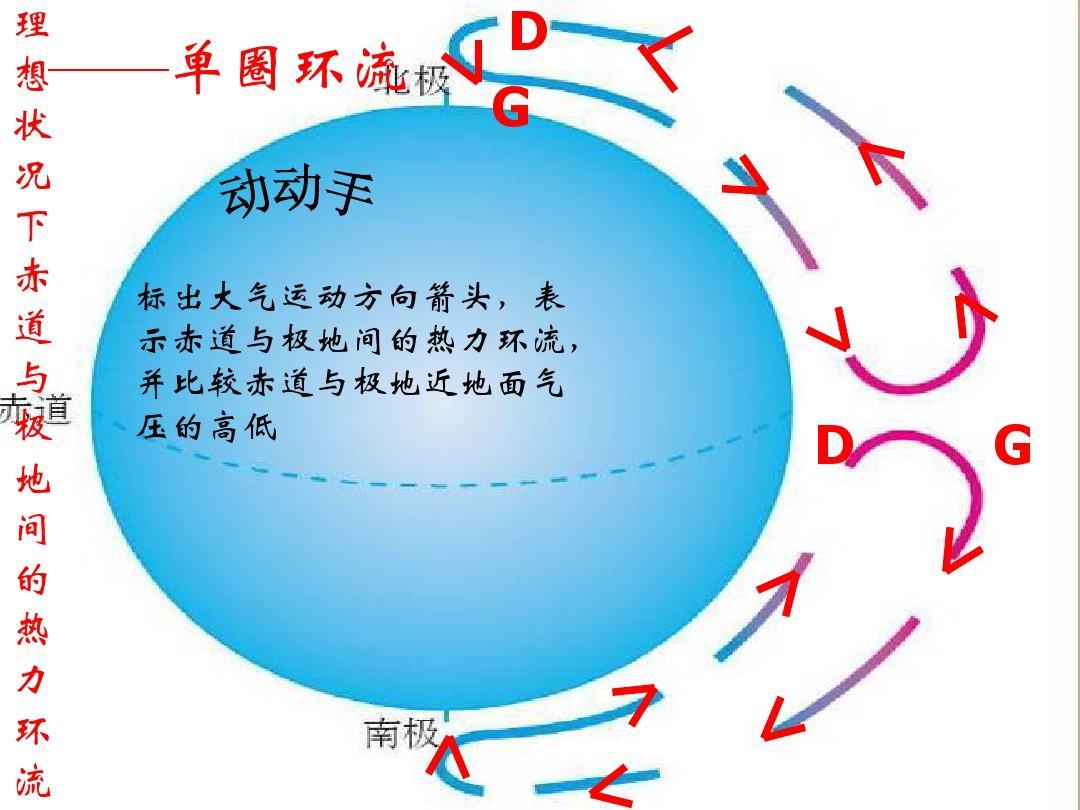 地理:2.2《气压带和风带》课件(新人教版必修1)ppt图片