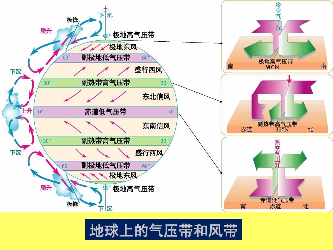 2《气压带和风带》ppt课件图片