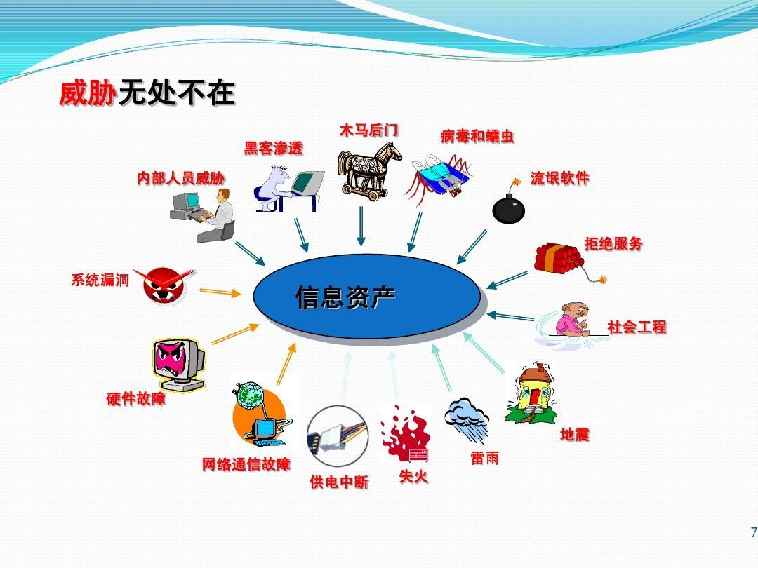 银行信息安全意识培训课件20110729ppt图片