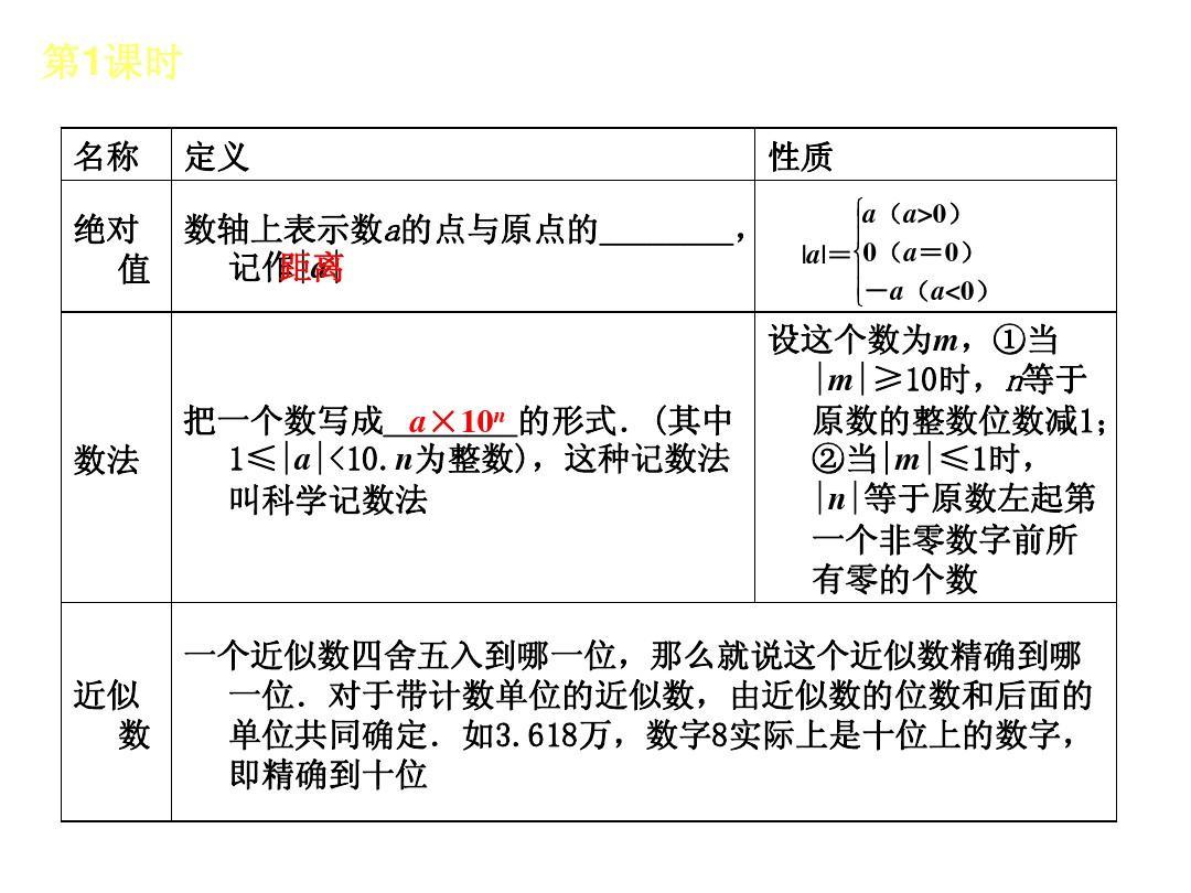 2014届中考数学v数学答案(北京初中):第1课件专版的有零距离语文课时实数图片