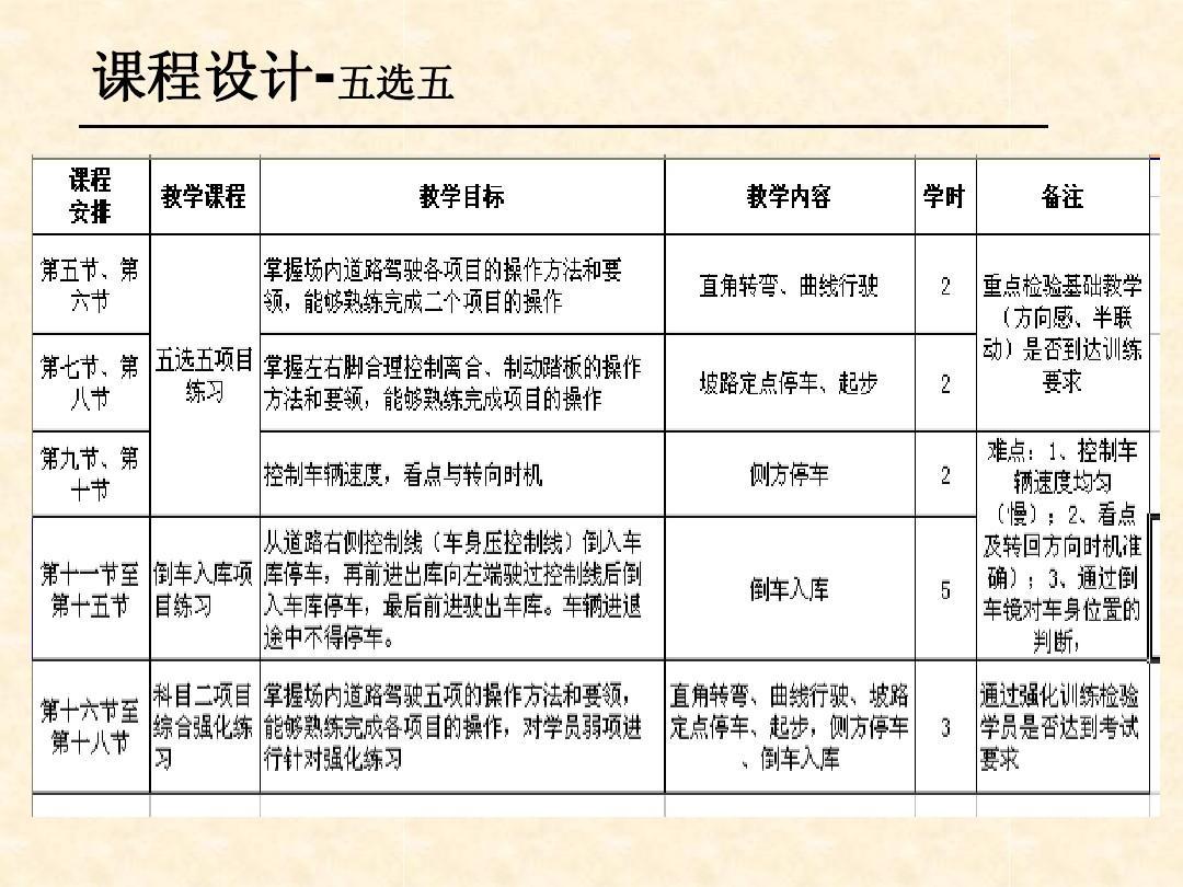 贵港市c1科目四_c1科目二考试 那些地方允许车身压线