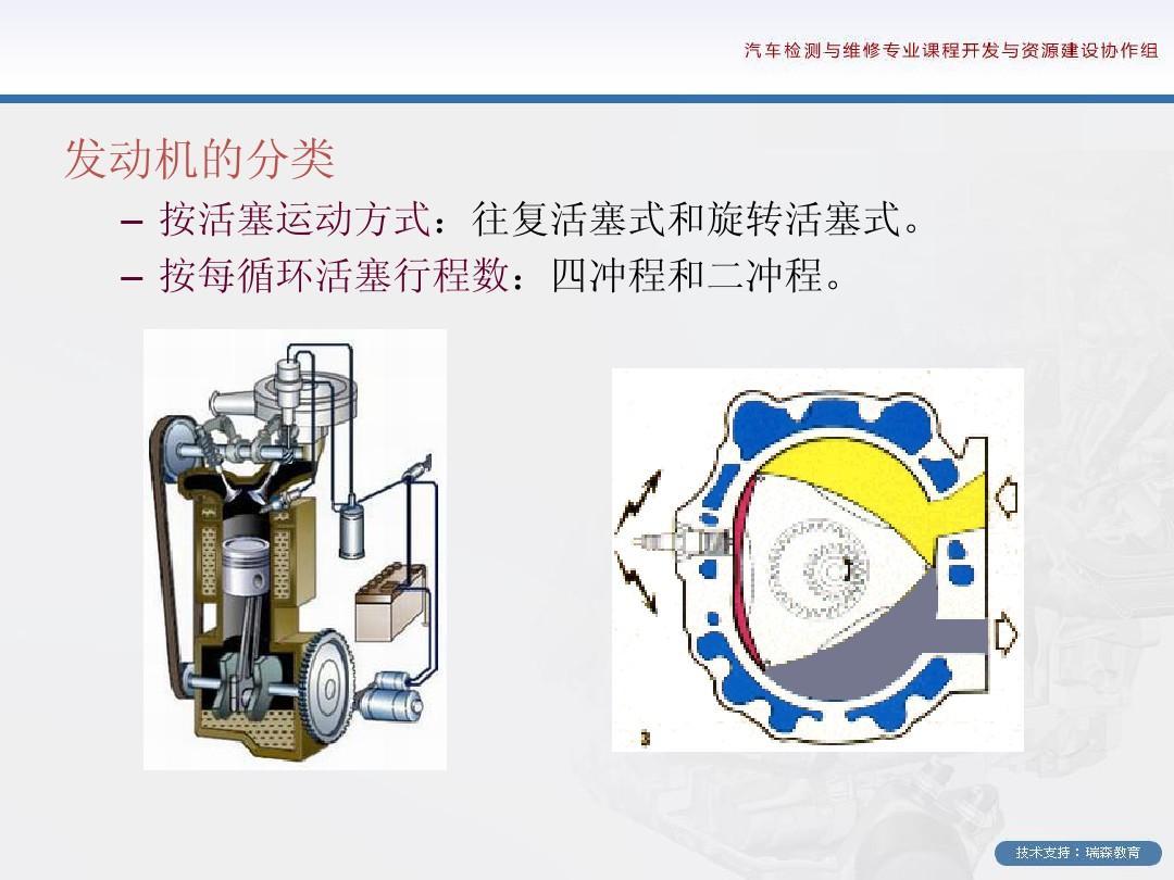 发动机的分类 – 按活塞运动方式:往复活塞式和旋转活塞式.