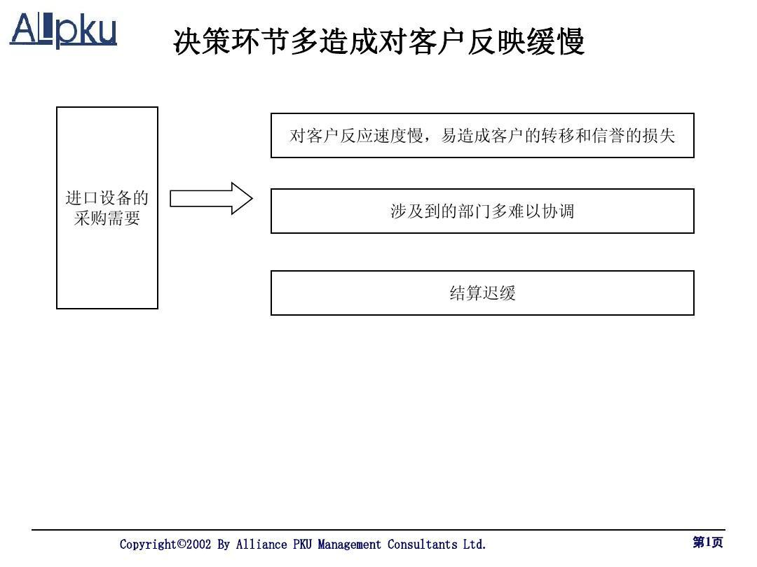 进出口公司进口设备采购流程分析PPT