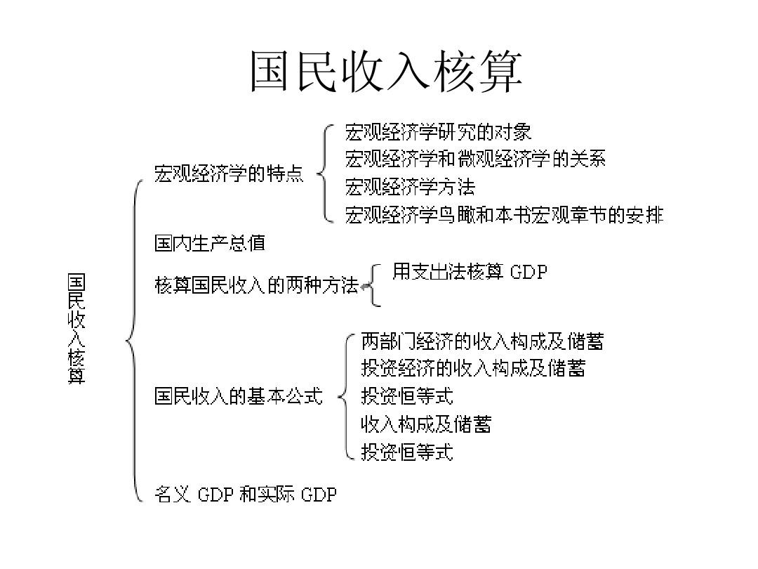 治经济学框架_宏观经济学基础知识框架(完整版)ppt